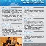 AEC PROJECT DEVELOPMENT STAGES AND TIMEFRAMES